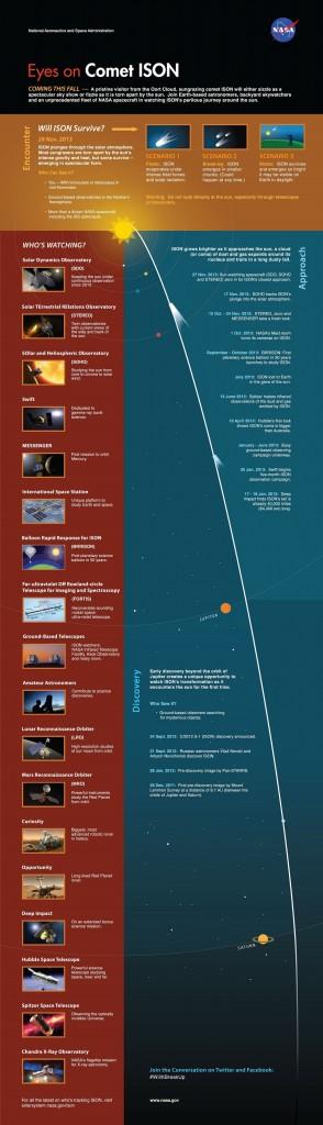 Cometa Ison - possíveis cenários