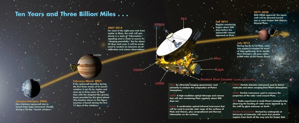 New Horizons - Plano da Missão
