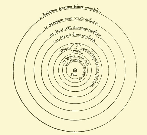 Sistema Heliocêntrico de Copérnico