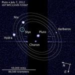 Nix, Hidra, Cérbero e Estige – Satélites de Plutão