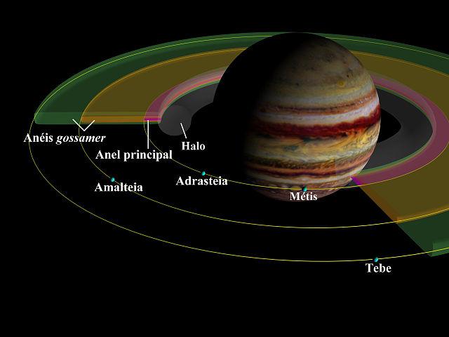 Identificação dos anéis de Júpiter