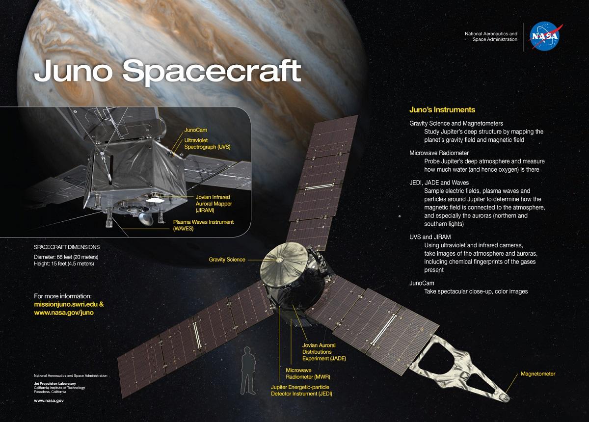 Juno e seus instrumentos