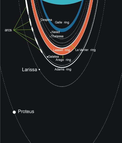 Sistema de anéis de Neptuno