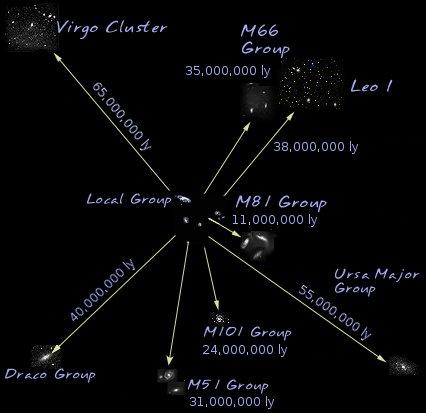 Superaglomerado Local - Superaglomerado de Virgem