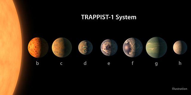 Sistema planetário TRAPPIST-1